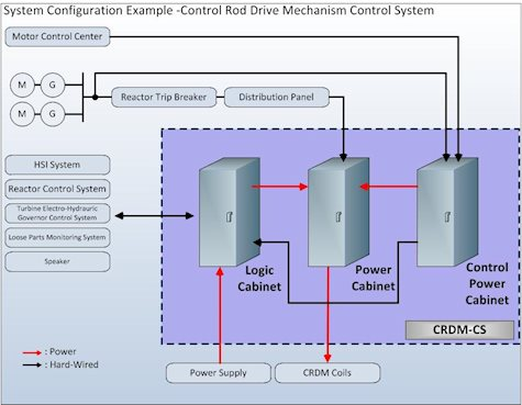 Diagram for Control Rod Drive Mechanism Control System