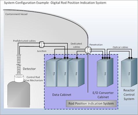 Diagram of digital rod position indication system