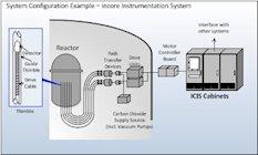 Incore Instrumentation System diagram