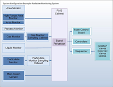 Radiation Monitoring System (RMS) diagram