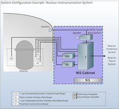 Nuclear Instrumentation System diagram