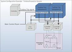 Turbine Protection System diagram
