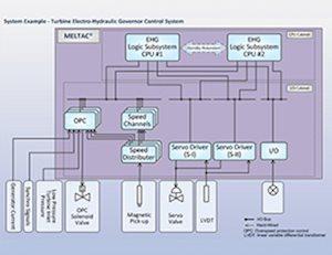 Turbine Electro Hydraulic Governor Control System diagram